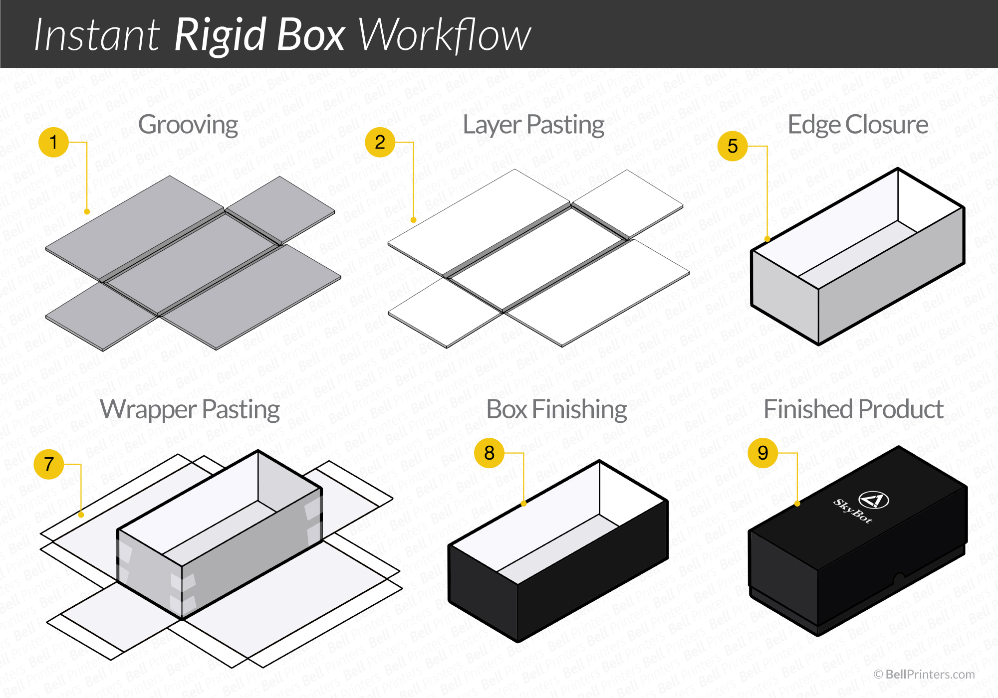 How-Rigid-boxes-are-made-flowchart-Bell-Printers